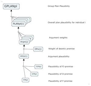 Plan plausibility